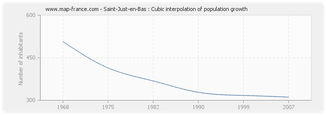 Saint-Just-en-Bas : Cubic interpolation of population growth