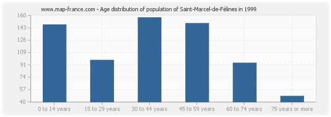 Age distribution of population of Saint-Marcel-de-Félines in 1999