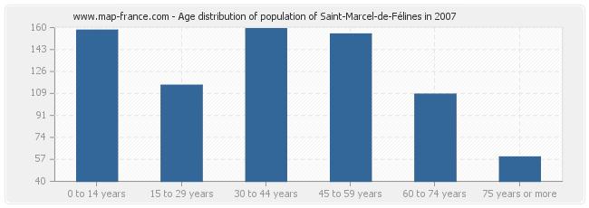 Age distribution of population of Saint-Marcel-de-Félines in 2007