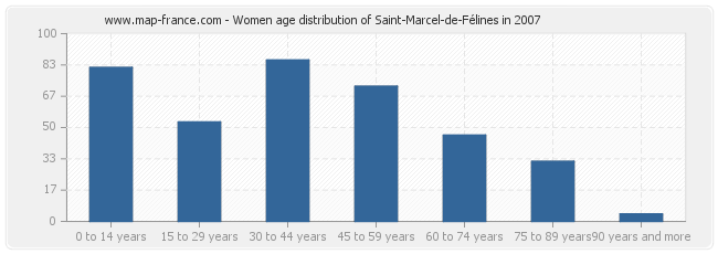 Women age distribution of Saint-Marcel-de-Félines in 2007