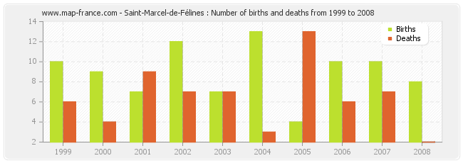 Saint-Marcel-de-Félines : Number of births and deaths from 1999 to 2008