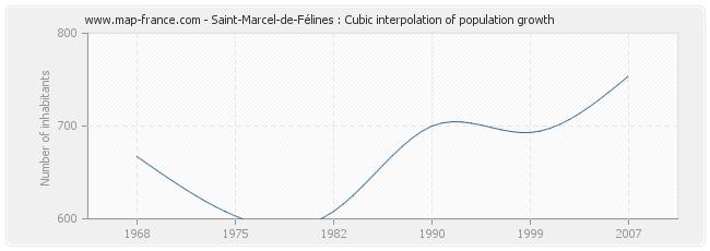 Saint-Marcel-de-Félines : Cubic interpolation of population growth