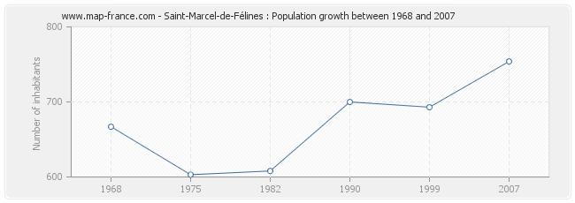 Population Saint-Marcel-de-Félines