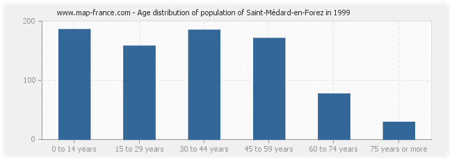 Age distribution of population of Saint-Médard-en-Forez in 1999