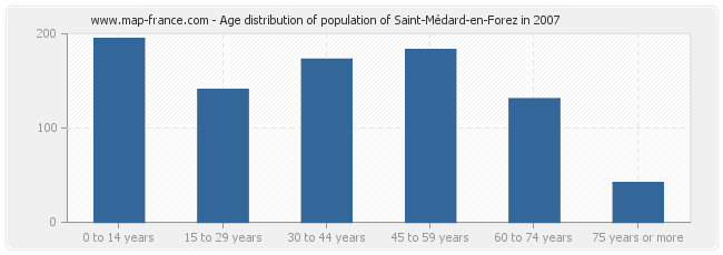 Age distribution of population of Saint-Médard-en-Forez in 2007