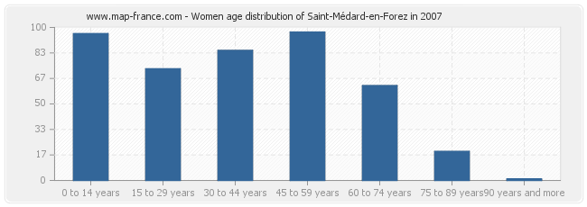 Women age distribution of Saint-Médard-en-Forez in 2007