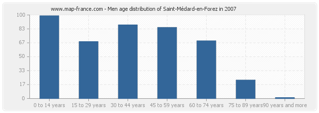 Men age distribution of Saint-Médard-en-Forez in 2007