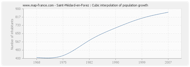 Saint-Médard-en-Forez : Cubic interpolation of population growth