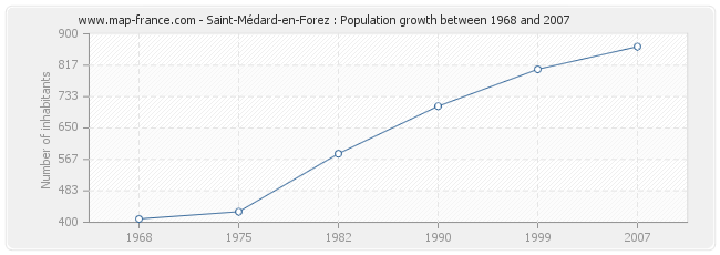 Population Saint-Médard-en-Forez