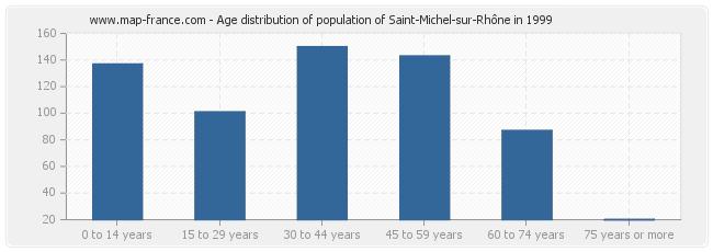 Age distribution of population of Saint-Michel-sur-Rhône in 1999