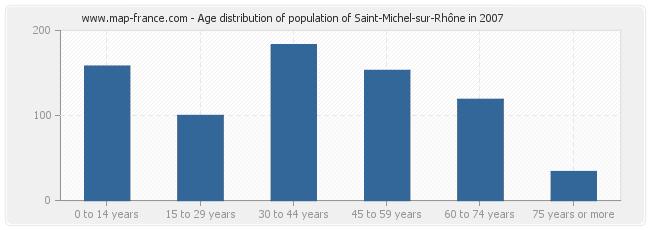 Age distribution of population of Saint-Michel-sur-Rhône in 2007