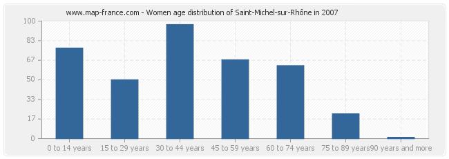 Women age distribution of Saint-Michel-sur-Rhône in 2007