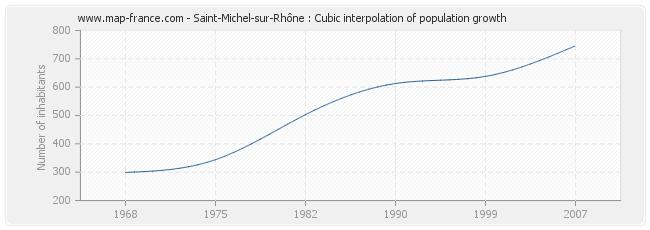 Saint-Michel-sur-Rhône : Cubic interpolation of population growth