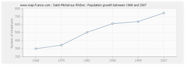 Population Saint-Michel-sur-Rhône