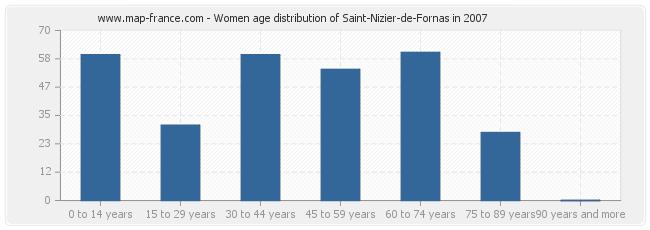 Women age distribution of Saint-Nizier-de-Fornas in 2007
