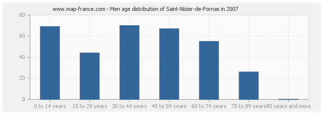 Men age distribution of Saint-Nizier-de-Fornas in 2007