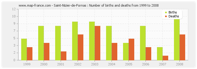 Saint-Nizier-de-Fornas : Number of births and deaths from 1999 to 2008