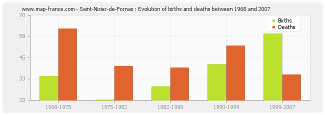Saint-Nizier-de-Fornas : Evolution of births and deaths between 1968 and 2007
