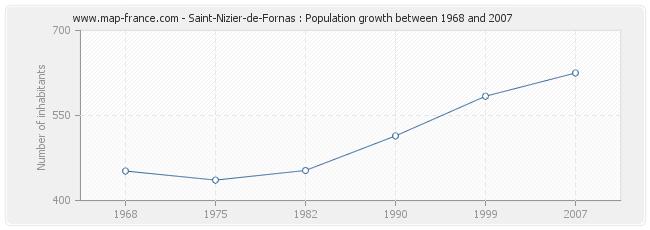 Population Saint-Nizier-de-Fornas