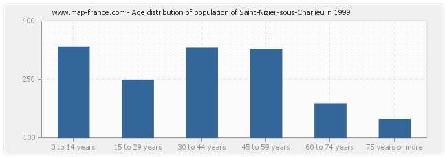 Age distribution of population of Saint-Nizier-sous-Charlieu in 1999