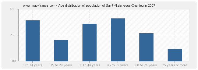 Age distribution of population of Saint-Nizier-sous-Charlieu in 2007