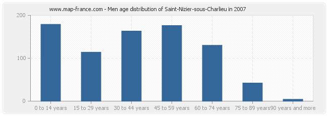 Men age distribution of Saint-Nizier-sous-Charlieu in 2007