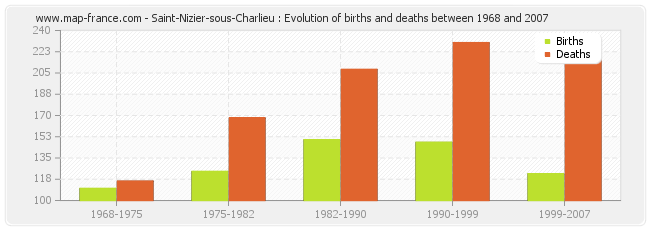 Saint-Nizier-sous-Charlieu : Evolution of births and deaths between 1968 and 2007
