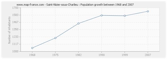 Population Saint-Nizier-sous-Charlieu