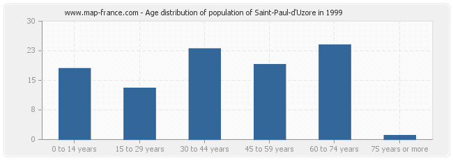 Age distribution of population of Saint-Paul-d'Uzore in 1999