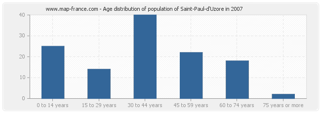 Age distribution of population of Saint-Paul-d'Uzore in 2007