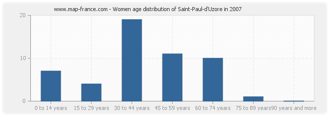 Women age distribution of Saint-Paul-d'Uzore in 2007
