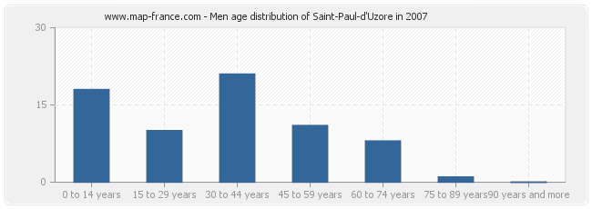 Men age distribution of Saint-Paul-d'Uzore in 2007