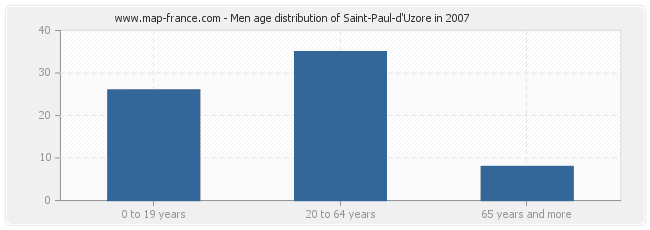 Men age distribution of Saint-Paul-d'Uzore in 2007