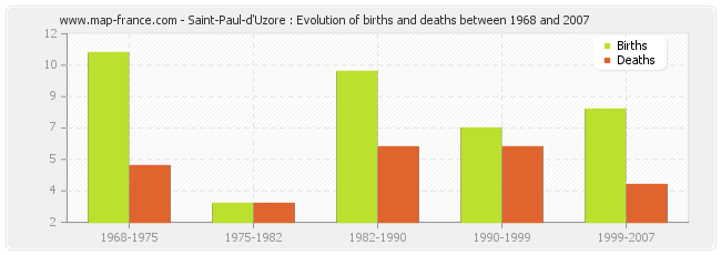 Saint-Paul-d'Uzore : Evolution of births and deaths between 1968 and 2007