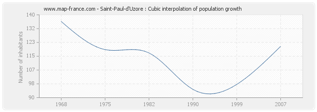 Saint-Paul-d'Uzore : Cubic interpolation of population growth