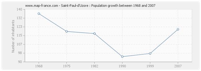 Population Saint-Paul-d'Uzore