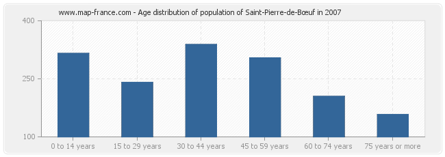 Age distribution of population of Saint-Pierre-de-Bœuf in 2007