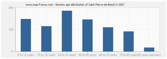 Women age distribution of Saint-Pierre-de-Bœuf in 2007