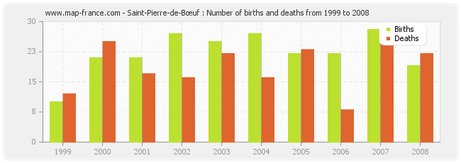 Saint-Pierre-de-Bœuf : Number of births and deaths from 1999 to 2008