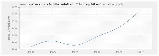Saint-Pierre-de-Bœuf : Cubic interpolation of population growth