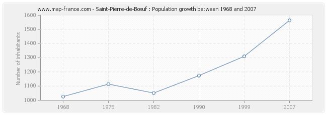 Population Saint-Pierre-de-Bœuf