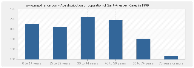 Age distribution of population of Saint-Priest-en-Jarez in 1999