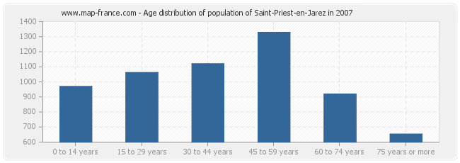 Age distribution of population of Saint-Priest-en-Jarez in 2007