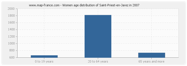 Women age distribution of Saint-Priest-en-Jarez in 2007