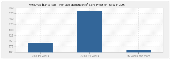 Men age distribution of Saint-Priest-en-Jarez in 2007