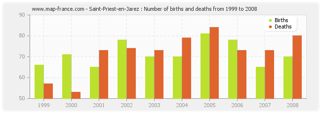 Saint-Priest-en-Jarez : Number of births and deaths from 1999 to 2008