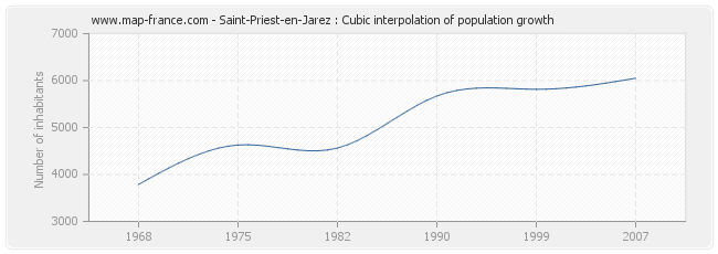 Saint-Priest-en-Jarez : Cubic interpolation of population growth
