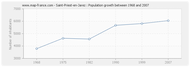 Population Saint-Priest-en-Jarez
