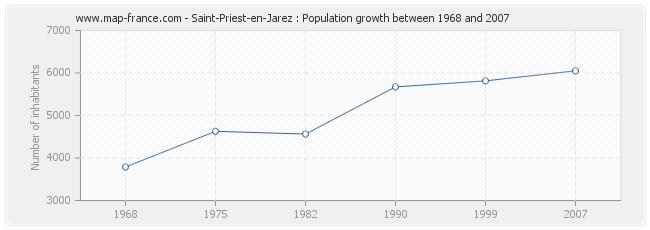 Population Saint-Priest-en-Jarez