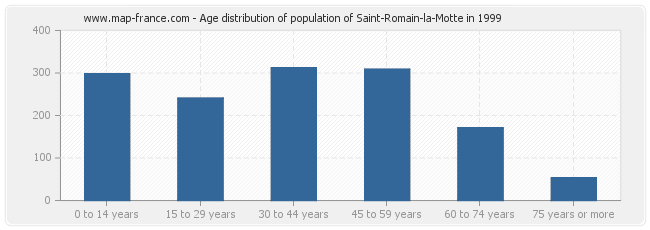 Age distribution of population of Saint-Romain-la-Motte in 1999
